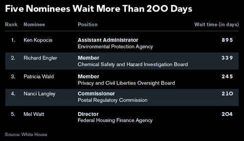 GRAPHIC: Five Nominees Wait More Than 200 Days