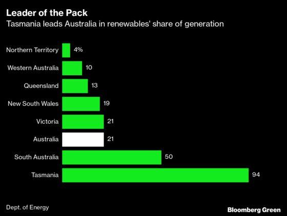 Tasmania's Bid to Become Australia's Battery Gets Funding Boost