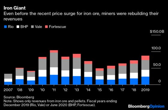 The End of Demand Isn't the End for Big Oil