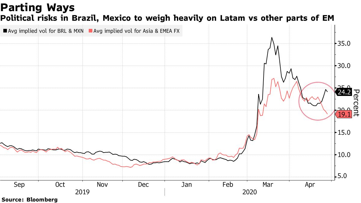 Political risks in Brazil, Mexico to weigh heavily on Latam vs other parts of EM