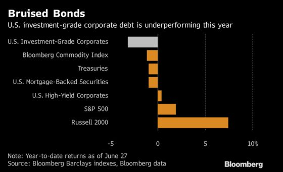 Blue-Chip Corporate Debt Is the Market's Least-Loved U.S. Asset