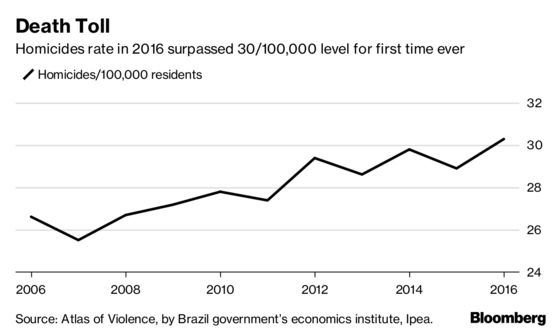 Brazil Crime Costs Double in Two Decades to Over $75 Billion