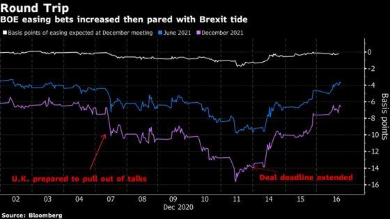 Bank of EnglandSet to Keep Stimulus With Wary Eye on 2021