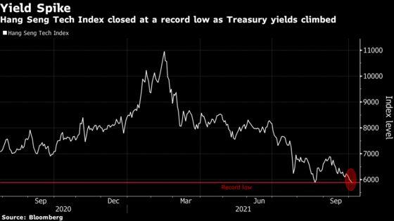 China Tech Stock Gauge Falls to Record Low as Yields Rise