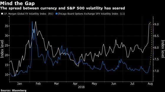 Currency Markets Are 'Hidden Thorns' for Stocks in Full Bloom