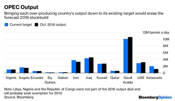 OPEC Might Try to Kick Saudi Arabia When It's Down