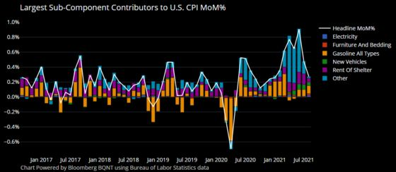 'Team Transitory' Gets a U.S. Inflation Win -- But Not a Blowout