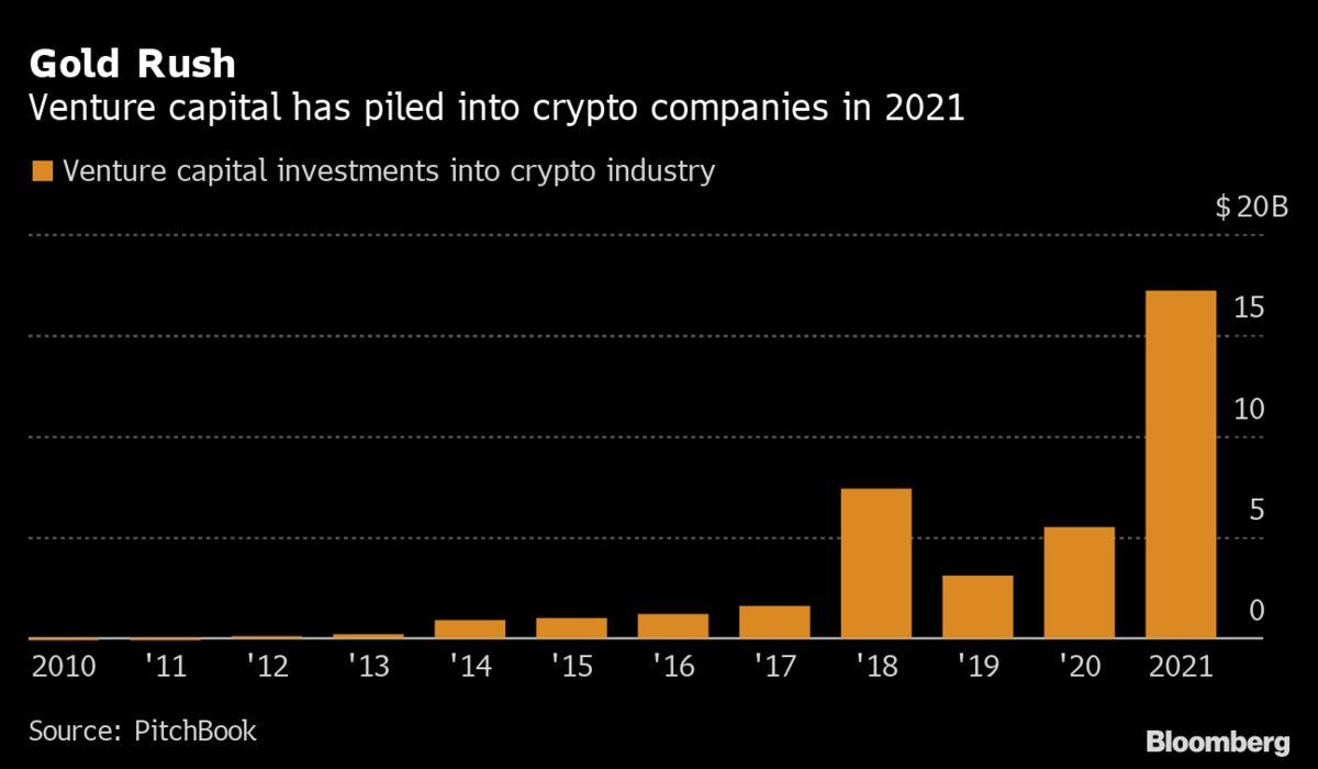 Venture Capital Makes a Record $17 Billion Bet on Crypto World