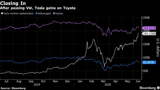 Tesla Approaches Milestone of World's Most Valuable Carmaker