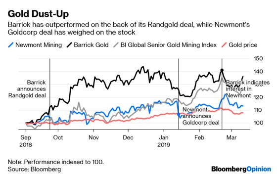 Gold Miners Don't Quite Put a Ring on It