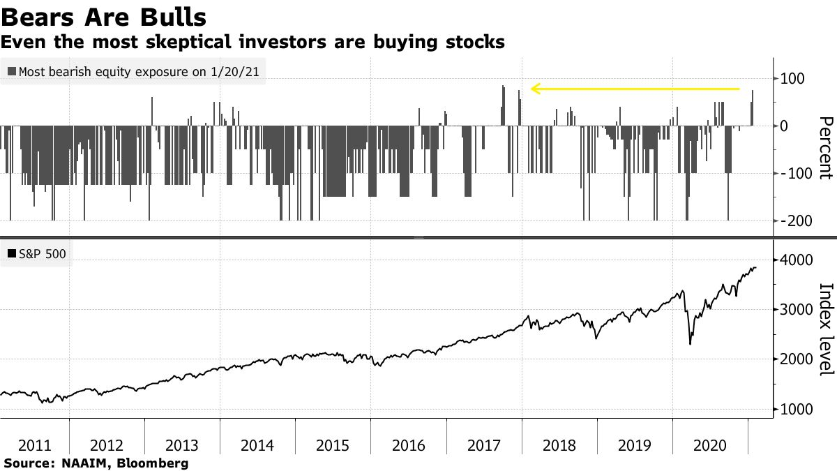 Even the most skeptical investors are buying stocks