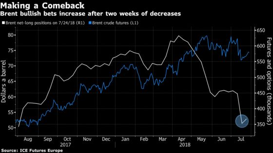 Oil Bulls Get Back in the Game as Supply Risks Rattle Market