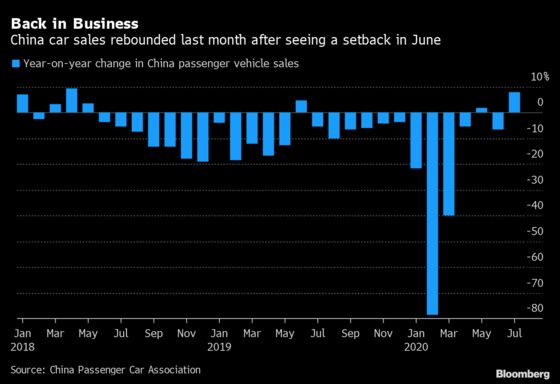 China Car Recovery Gathers Pace With July Sales Accelerating