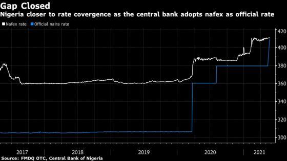 Nigeria Devalues Naira on Migration to Single Exchange Rate