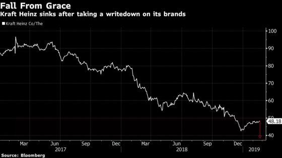 'Disastrous' Kraft Heinz No Longer Fit for Big M&A: Street Wrap