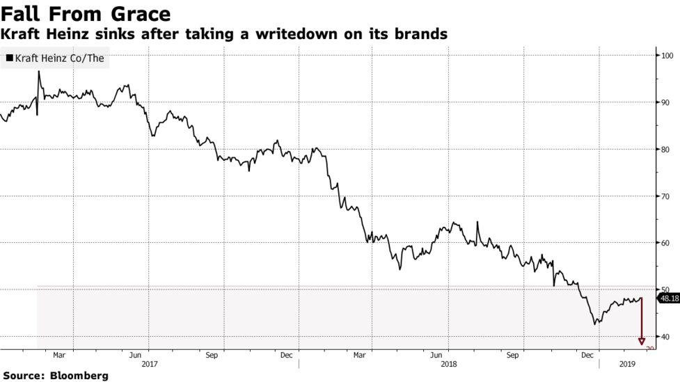 Disastrous' Kraft Heinz Quarter Foments Street Doubt on M&A - Bloomberg