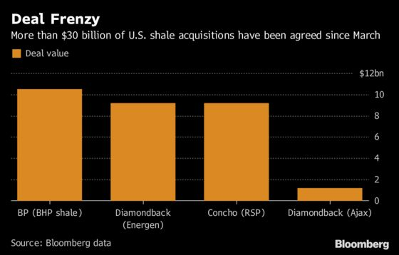 Deal Frenzy Swells With Diamondback's $8.4 Billion Shale Buy