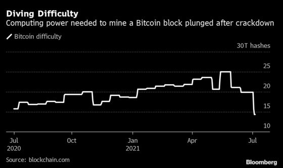 Bitcoin Miners Thwarted by Data Center Crunch