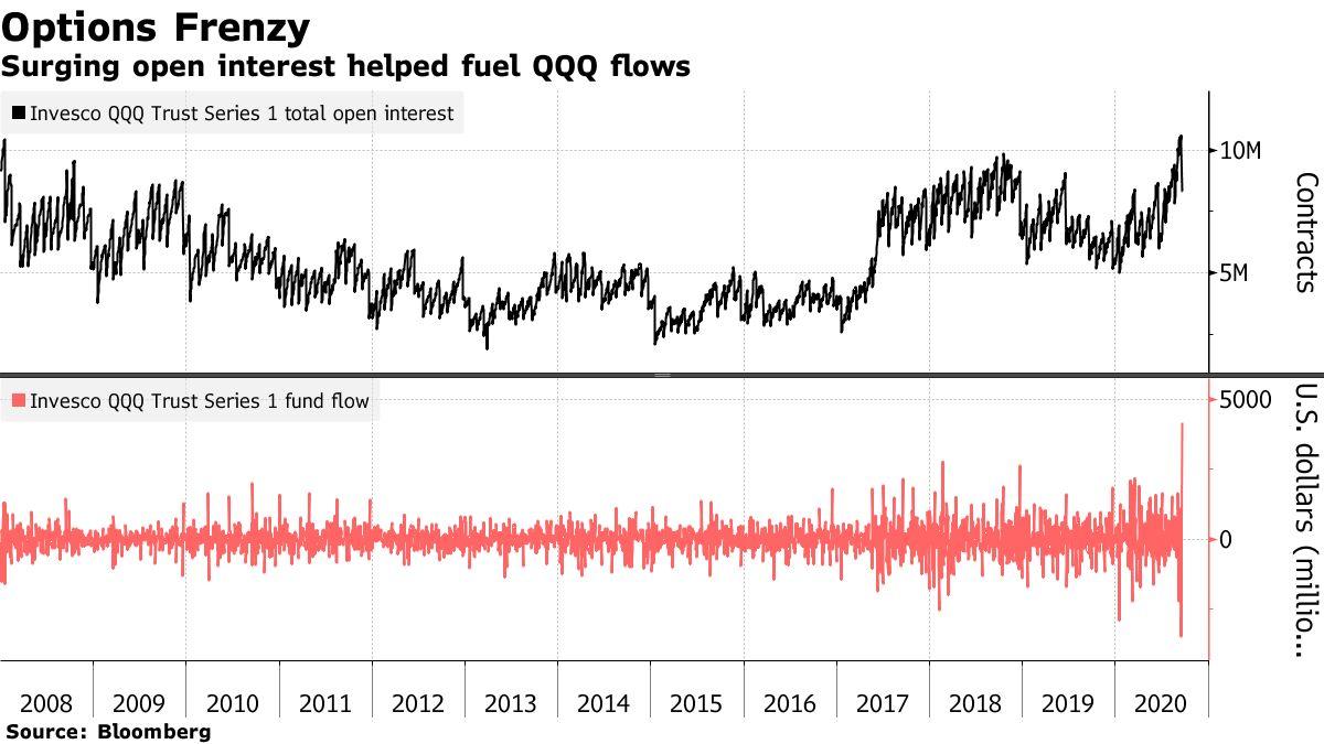 Surging open interest helped fuel QQQ flows