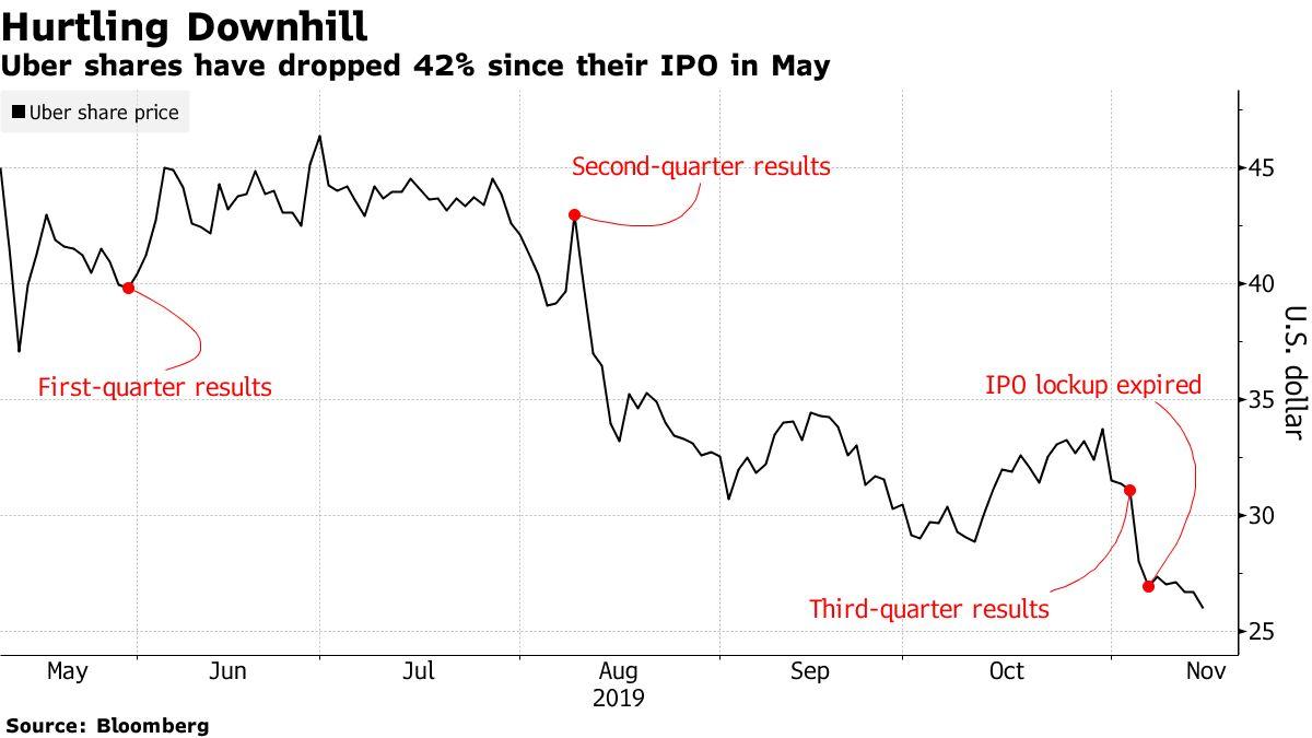 ウーバーは株価2倍も、ロックアップ終了乗り越え-バークレイズ - Bloomberg