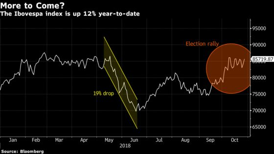 Brazil Stocks Are on the Cusp of a Massive Rally If UBS Is Right
