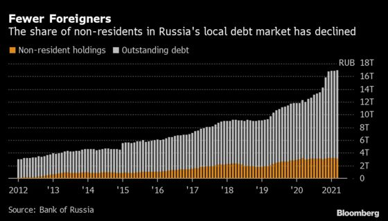 Putin's Answer to U.S. Sanctions Is More Economic Isolation