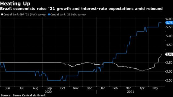 Brazil Recovery Optimism Rises Despite Covid and Inflation