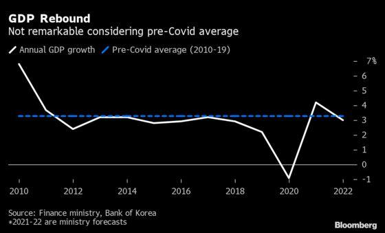 Korea's Government Takes More Bullish View on Growth Than BOK