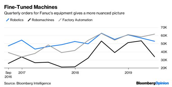 Those Busy Fanuc Robots Are Taking a Breather