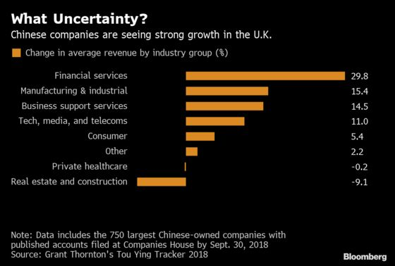 Chinese Firms Shrug Off Brexit to Get Returns on U.K. Investment