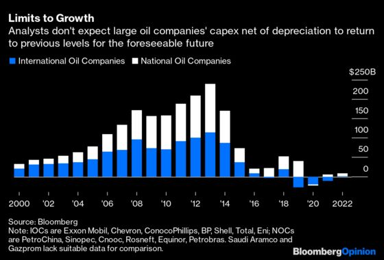 Even Exxon Mobil IsCapitulating to Peak Oil Demand