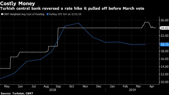 Turkey Extends Rate Pause as World's Worst Currency Delays Cuts