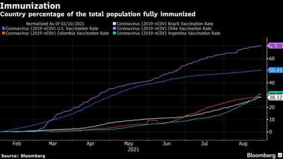 Brazil Overtakes U.S. in First-Dose Count After Vaccine Drive