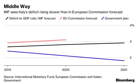 Italy May Risk Recession If Faced With Modest Shocks, IMF Says