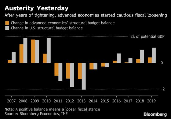 Fiscal Policy Dials Up as Era of Easy Money Draws to a Close