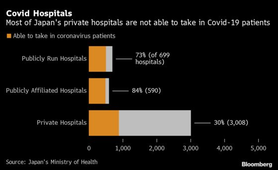 Japan Says Its World-Class Health System Is Buckling Under Covid