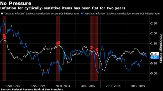 Sliding U.S. Inflation May Provoke Fed Rate Cut Later This Year