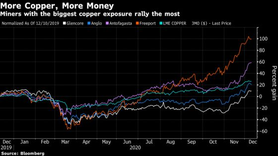 Copper-Market Cocktail Means Miners Have Rarely Had It So Good