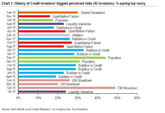 Global Recession Fear Is Suddenly Stalking the Credit Market