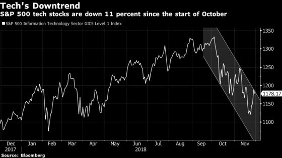 Momentum Stocks Face Second Test This Week as Tech Earnings Loom