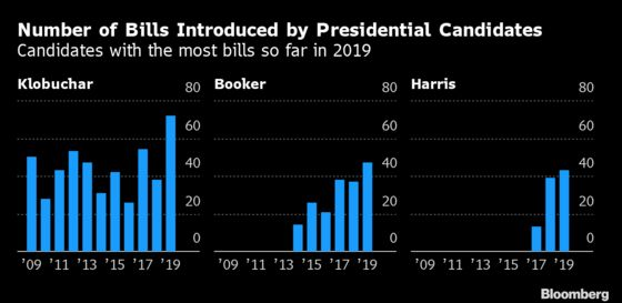They 'Wrote the Damn Bill': 2020 Hopefuls Go on Bill-Filing Spree in Congress