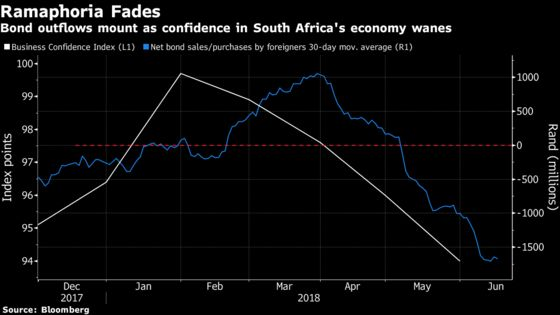 The Wheel Turns for South African Bonds as Sell-Off Worsens