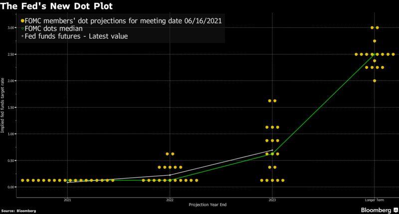 The Fed's New Dot Plot