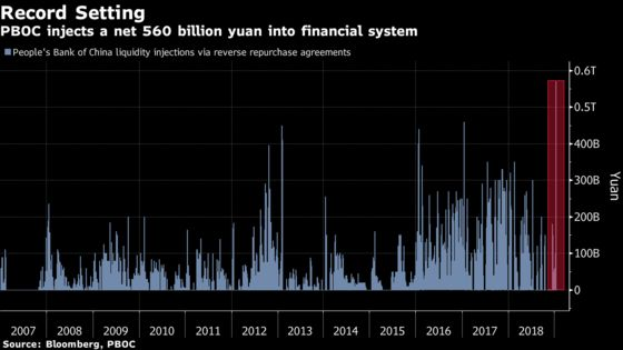 China Injects Record Funds to Counter Tax, Holiday Cash Demand