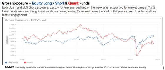 Battered Quants Get Shot at Redemption in the Stock Rotation