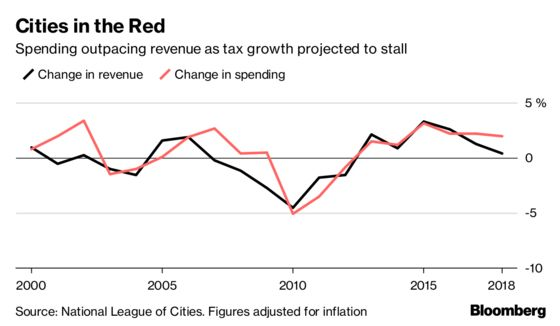 As Economy Booms, U.S. Cities Report Slowing Revenue Growth