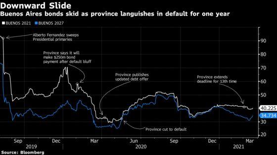 Debt Workout Talks Stall for Argentina's Biggest Province
