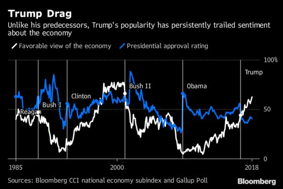 There's Never Been a President This Unpopular With an Economy This Good