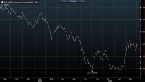 Global Average Yield Chart