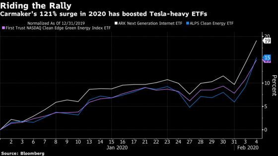 Tesla Bonanza Drives Half of the Surge in This Year's Top ETF